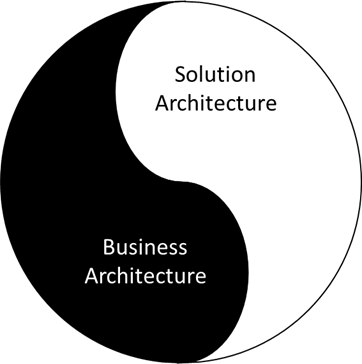 Business. Architecture. Structure.