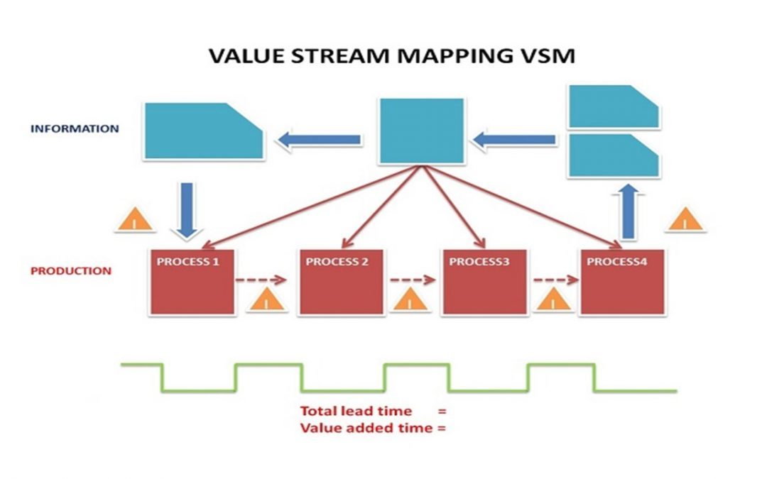 Agile. Value. Mapping.